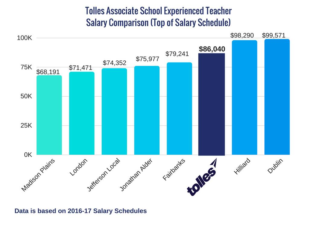 Associate School Experienced Teacher Salary
