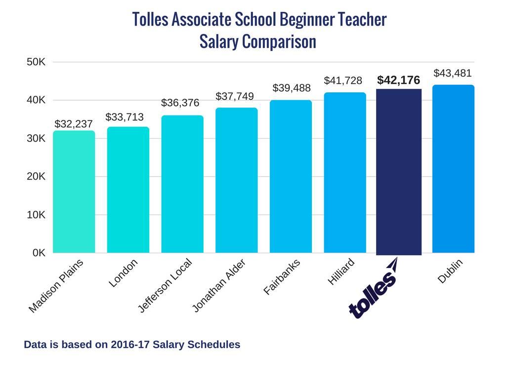 Associate School Beginner Teacher Salary