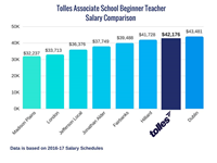 Associate School Beginner Teacher Salary