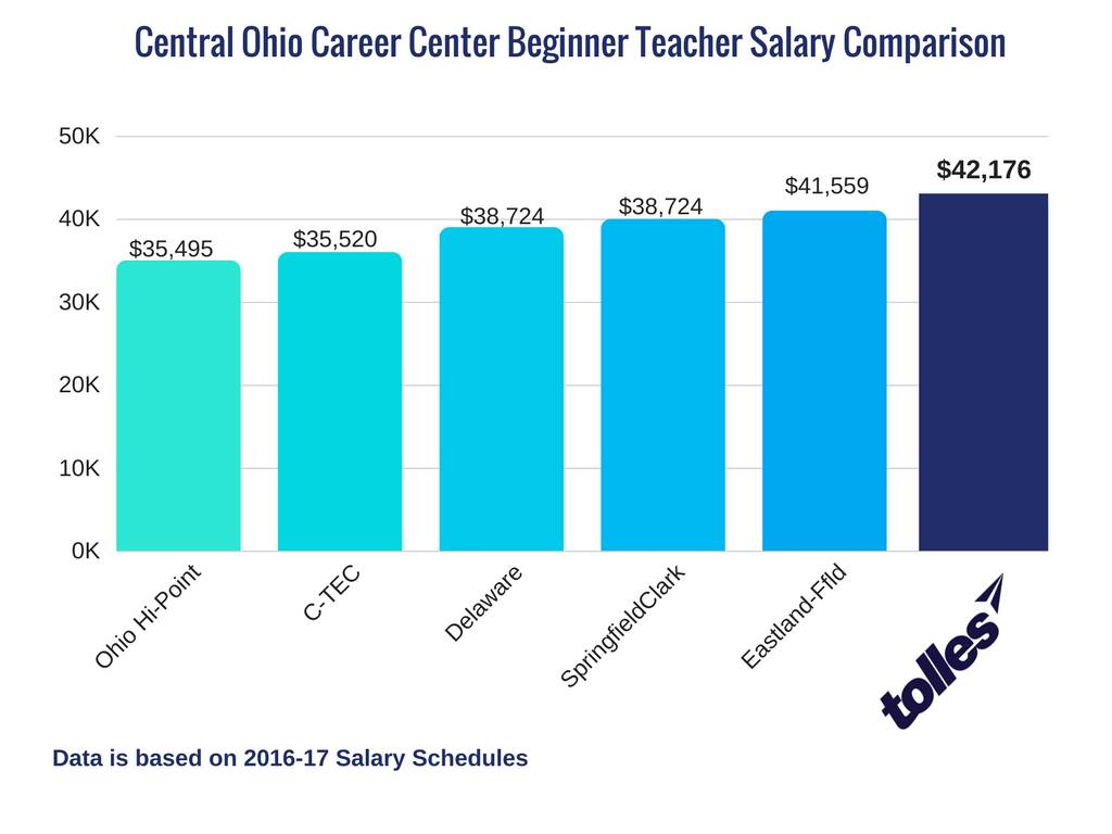 Ohio Career Beginner Teacher Salary