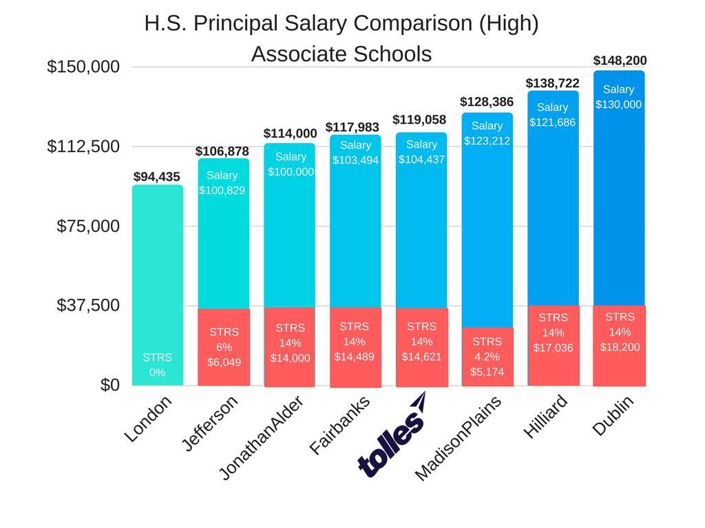 HS Principal High Salary Associate Schools