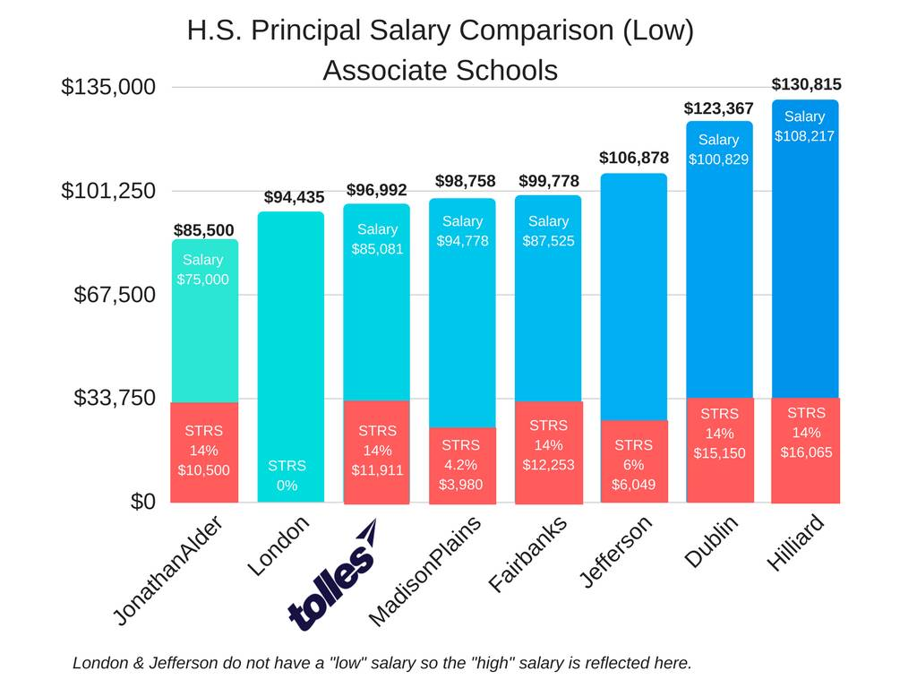 HS Principal Low Salary Associate Schools