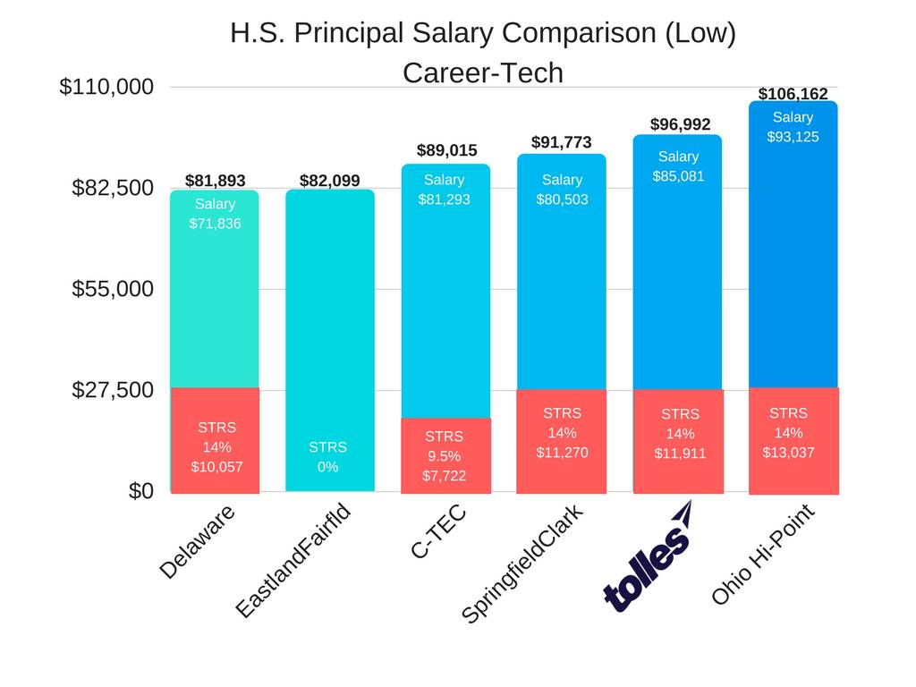 HS Principal Low Salary Career-Tech