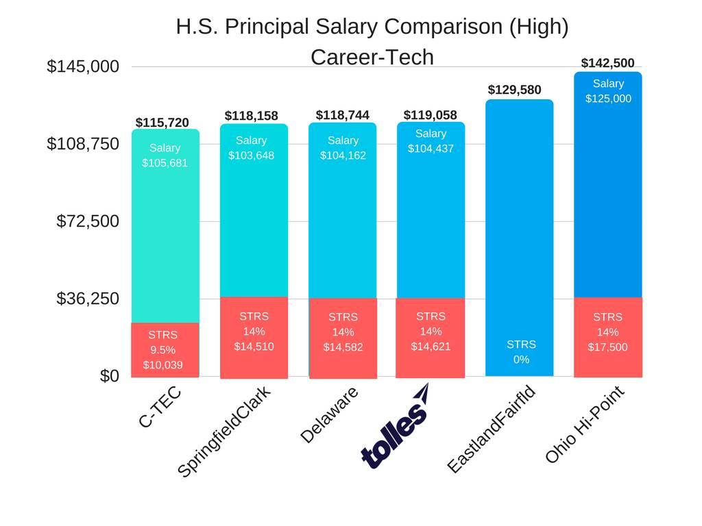HS Principal High Salary Career-Tech